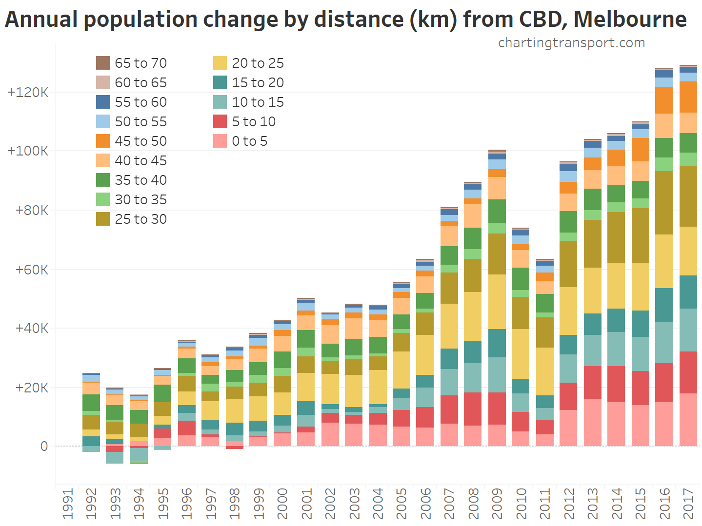 Where is population growth happening in Australia