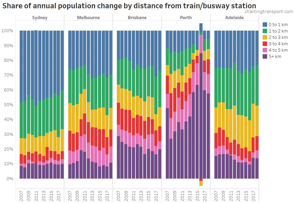 Car ownership | Charting Transport