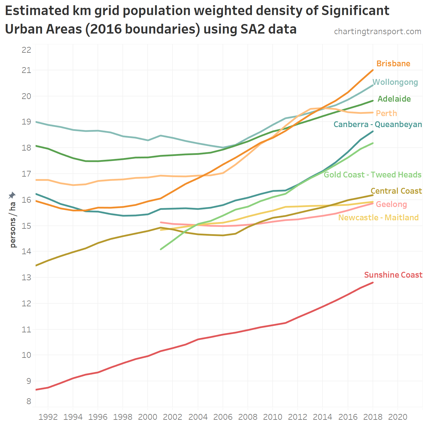 How is density changing in Australian cities? (2nd edition